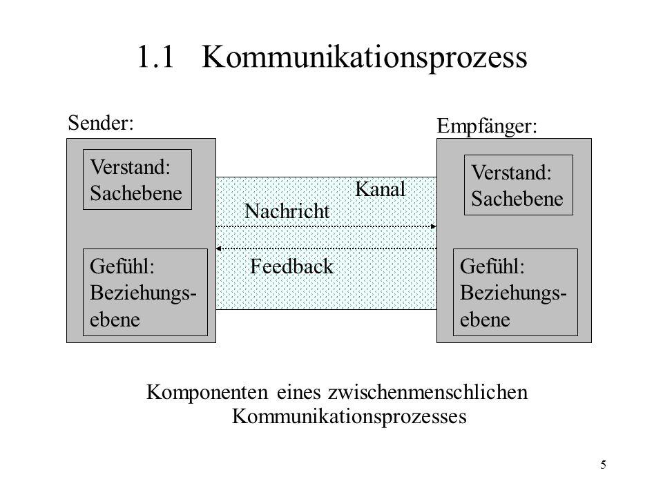 1.1 Kommunikationsprozess