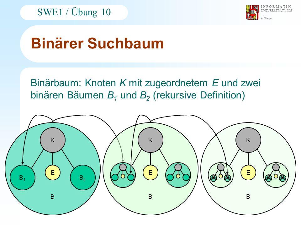 Binärer Suchbaum Binärbaum: Knoten K mit zugeordnetem E und zwei binären Bäumen B1 und B2 (rekursive Definition)