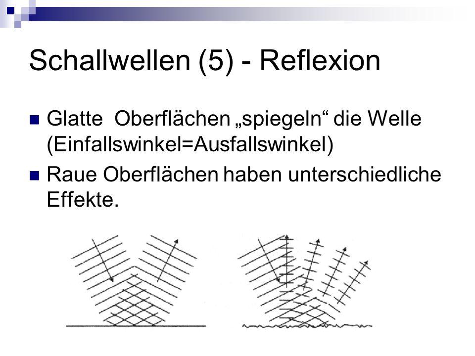 Schallwellen (5) - Reflexion