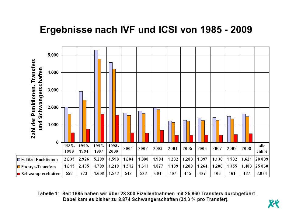 Ergebnisse nach IVF und ICSI von 1985 - 2009