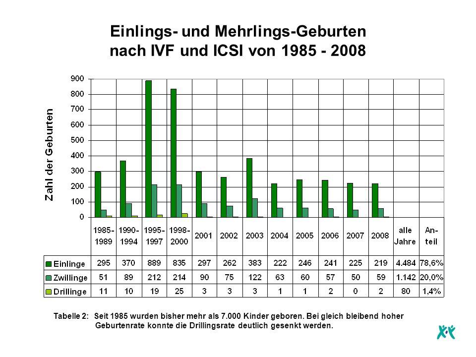 Einlings- und Mehrlings-Geburten nach IVF und ICSI von 1985 - 2008