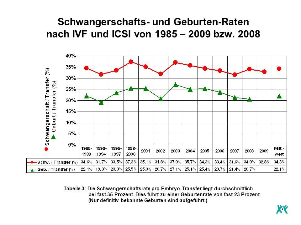 Schwangerschafts- und Geburten-Raten nach IVF und ICSI von 1985 – 2009 bzw. 2008