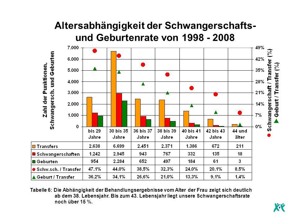 Altersabhängigkeit der Schwangerschafts- und Geburtenrate von 1998 - 2008