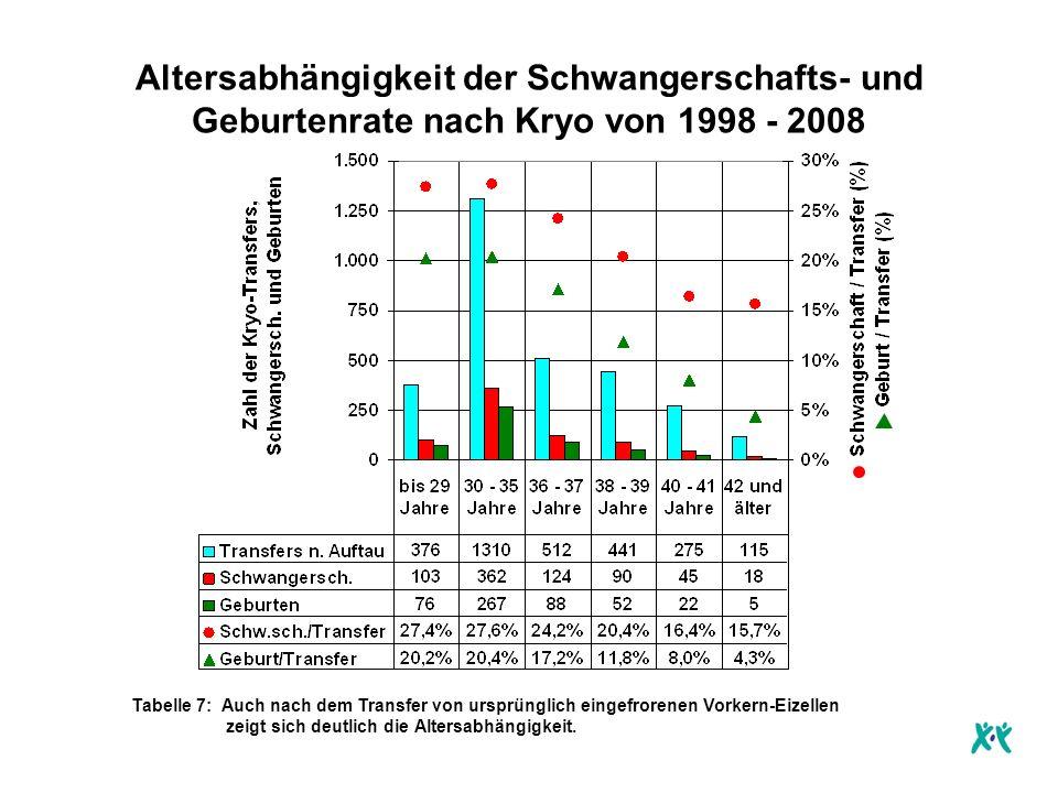 Altersabhängigkeit der Schwangerschafts- und Geburtenrate nach Kryo von 1998 - 2008
