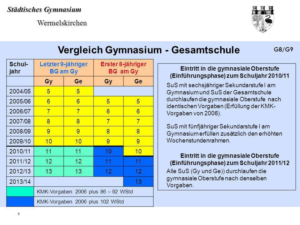 Vergleich Gymnasium - Gesamtschule