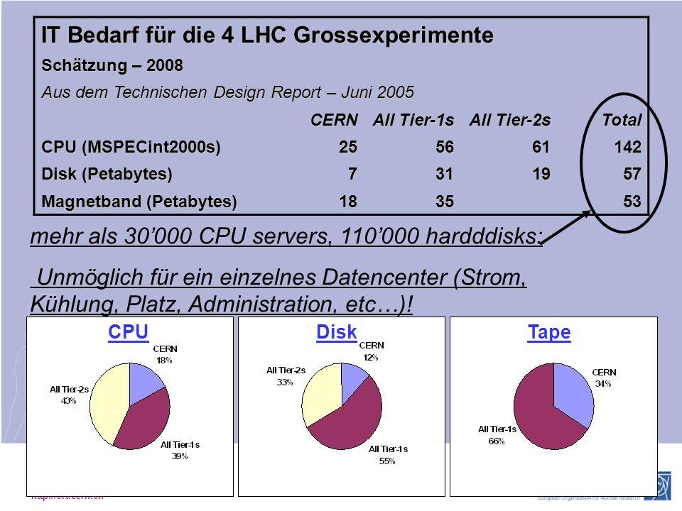 IT Bedarf für die 4 LHC Grossexperimente