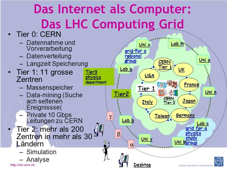 Das Internet als Computer: Das LHC Computing Grid