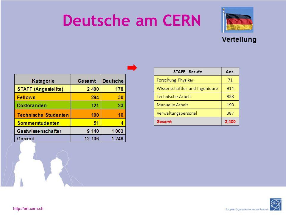 Deutsche am CERN Verteilung STAFF - Berufe Anz. Forschung Physiker 71