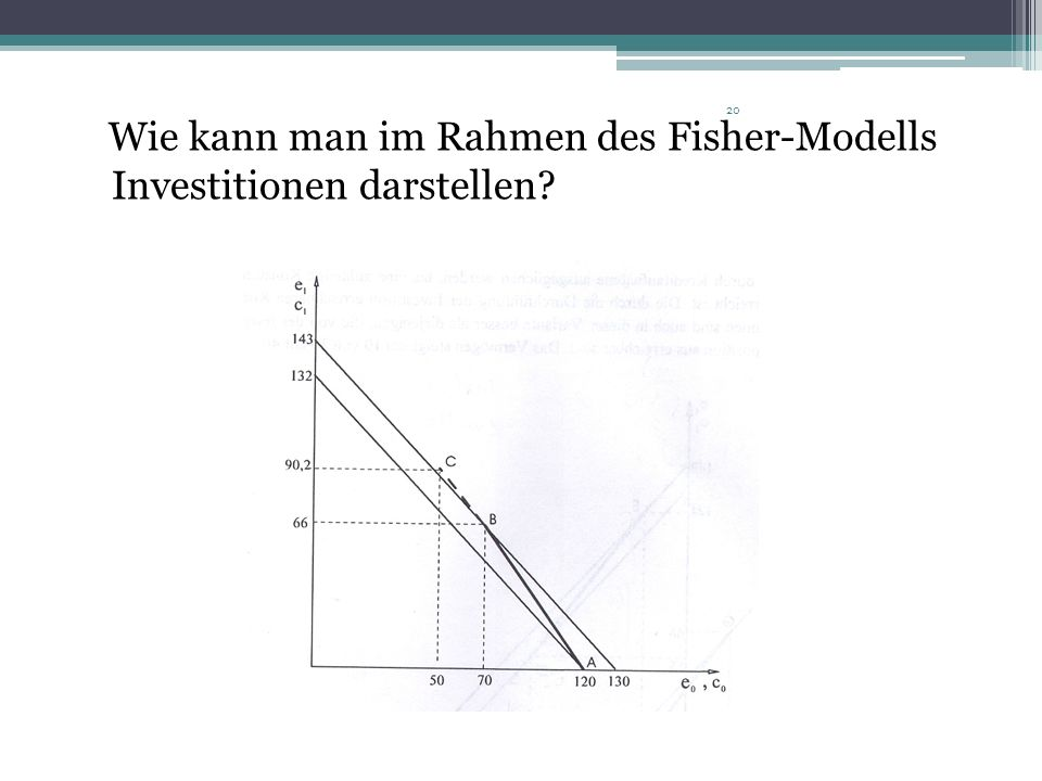 Wie kann man im Rahmen des Fisher-Modells Investitionen darstellen