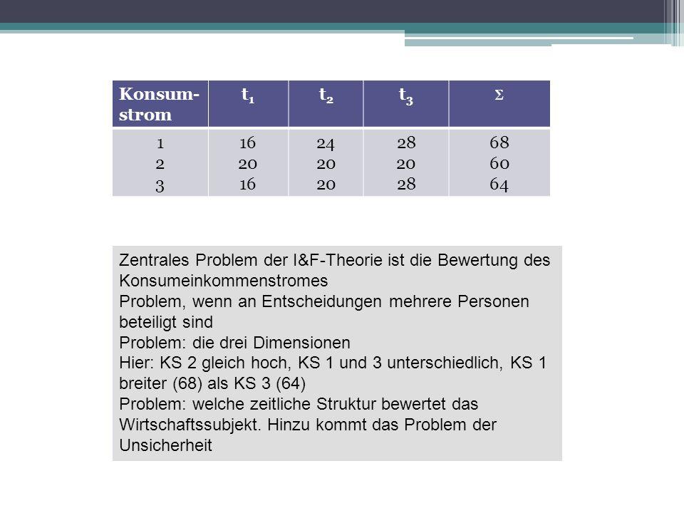 Konsum-strom t1. t2. t3. ∑ 1. 2. 3. 16. 20. 24. 28. 68. 60. 64.