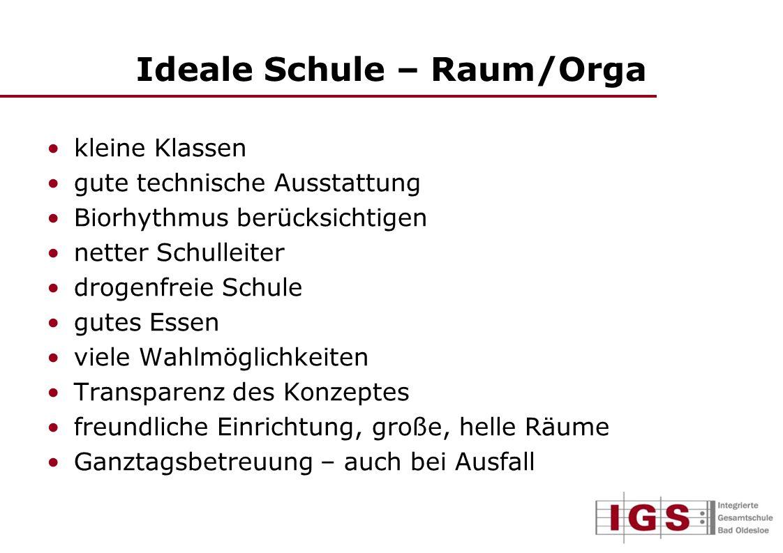 Ideale Schule – Raum/Orga