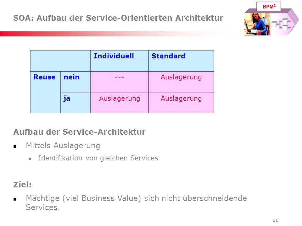 SOA: Aufbau der Service-Orientierten Architektur