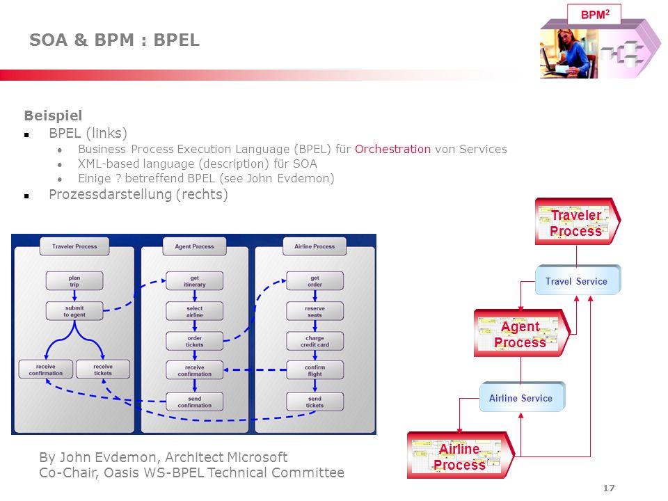 SOA & BPM : BPEL Beispiel BPEL (links) Prozessdarstellung (rechts)