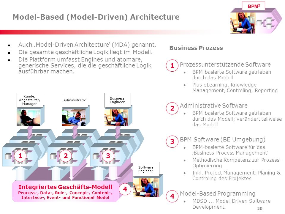 Model-Based (Model-Driven) Architecture