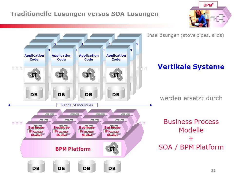 Traditionelle Lösungen versus SOA Lösungen