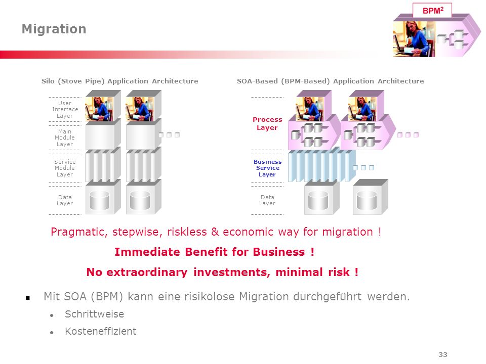 Migration Pragmatic, stepwise, riskless & economic way for migration !