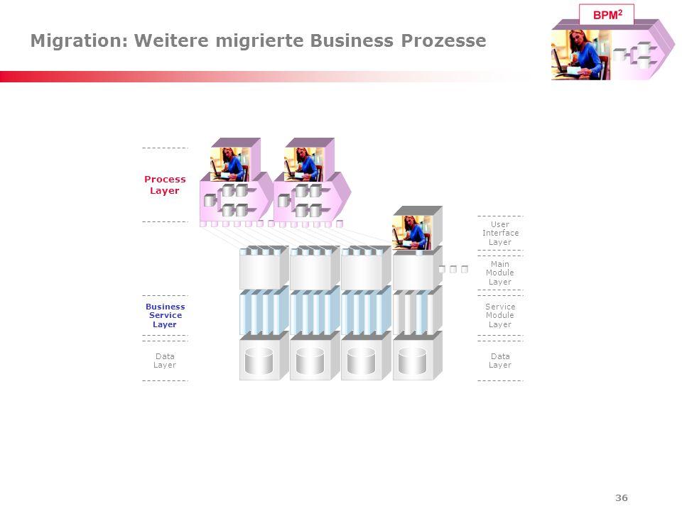 Migration: Weitere migrierte Business Prozesse