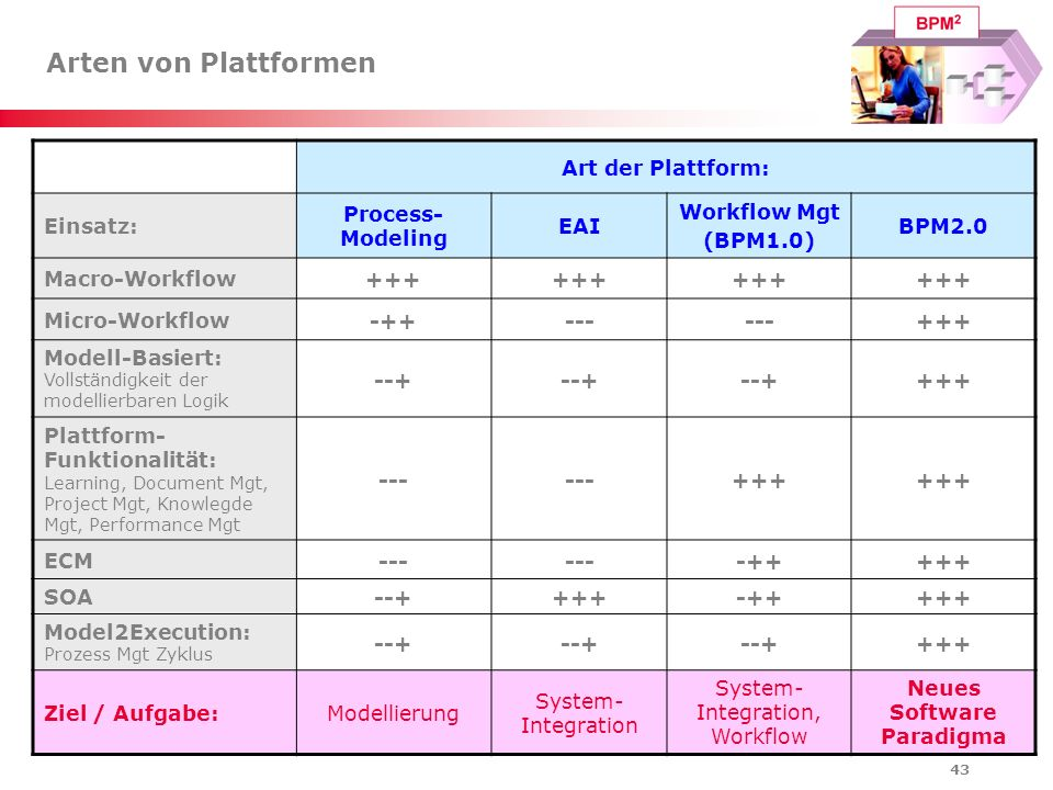 Neues Software Paradigma