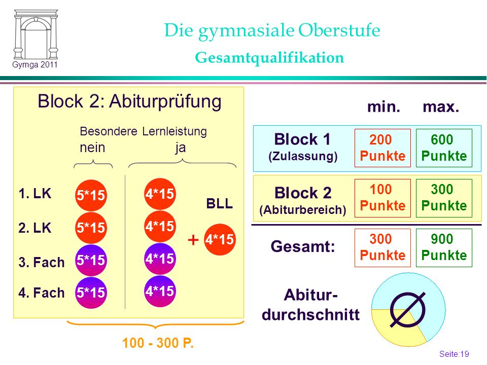 Block 2 (Abiturbereich)