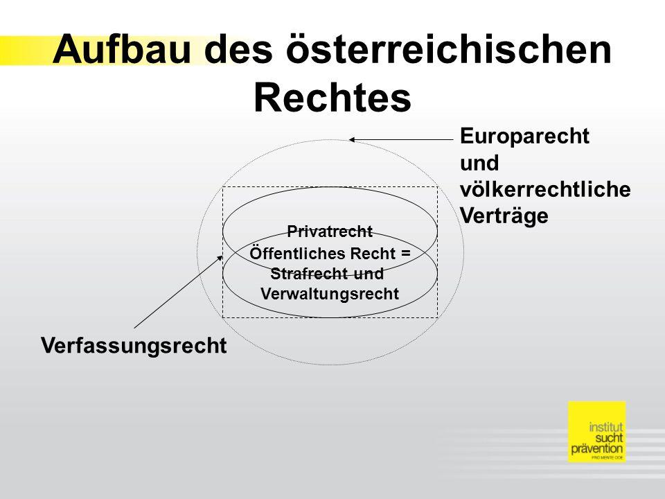 Aufbau des österreichischen Rechtes