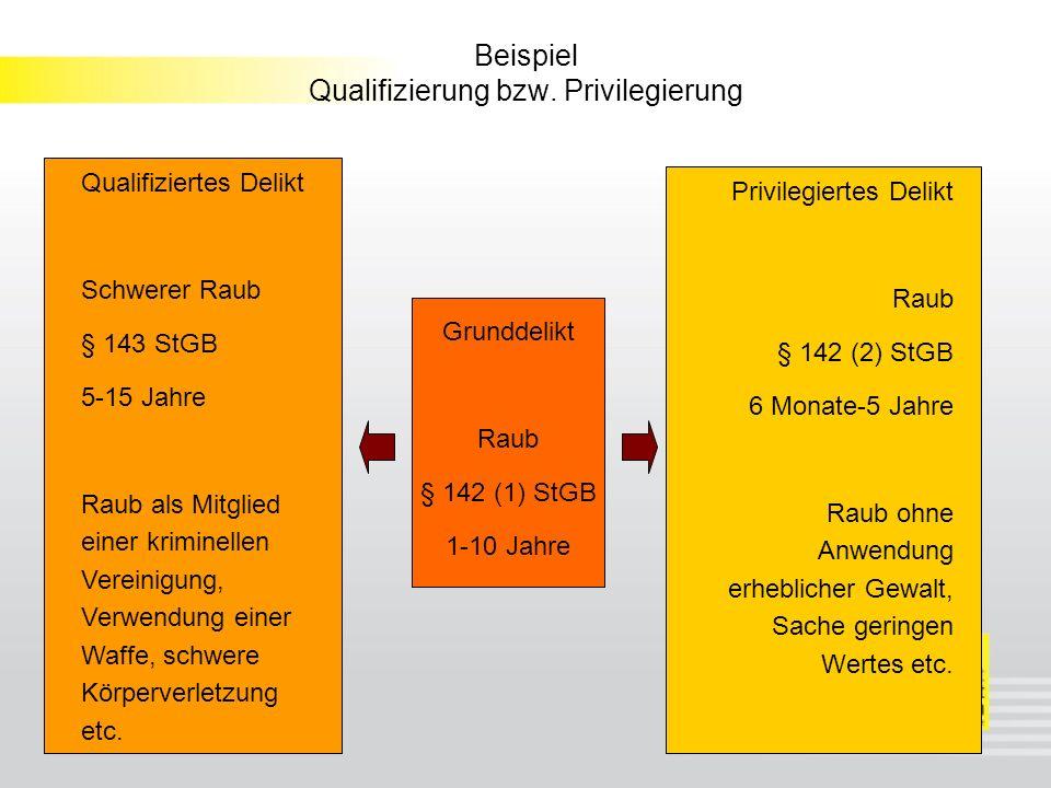 Beispiel Qualifizierung bzw. Privilegierung