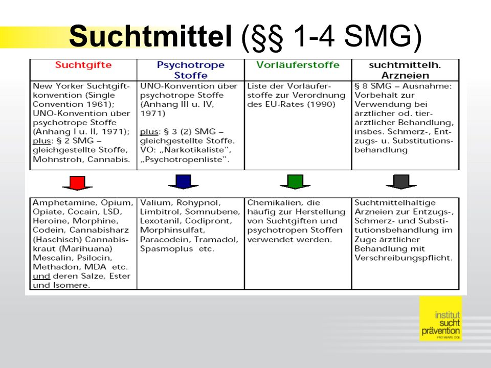Suchtmittel (§§ 1-4 SMG)