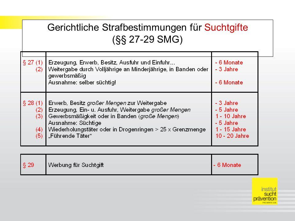 Gerichtliche Strafbestimmungen für Suchtgifte (§§ 27-29 SMG)