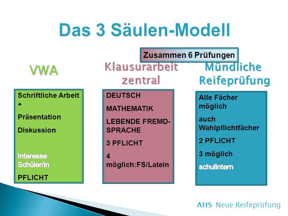 Das 3 Säulen-Modell VWA Klausurarbeit Mündliche zentral Reifeprüfung
