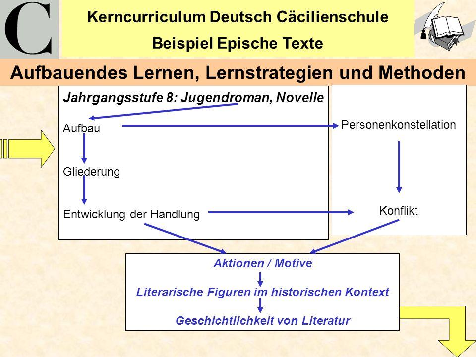 Aufbauendes Lernen, Lernstrategien und Methoden