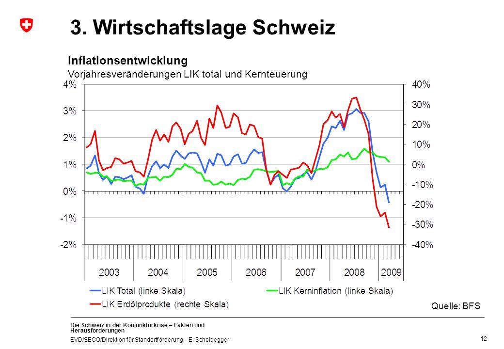 3. Wirtschaftslage Schweiz