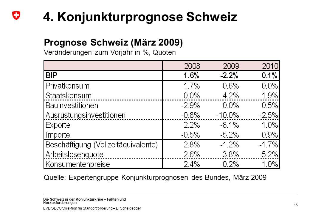 4. Konjunkturprognose Schweiz