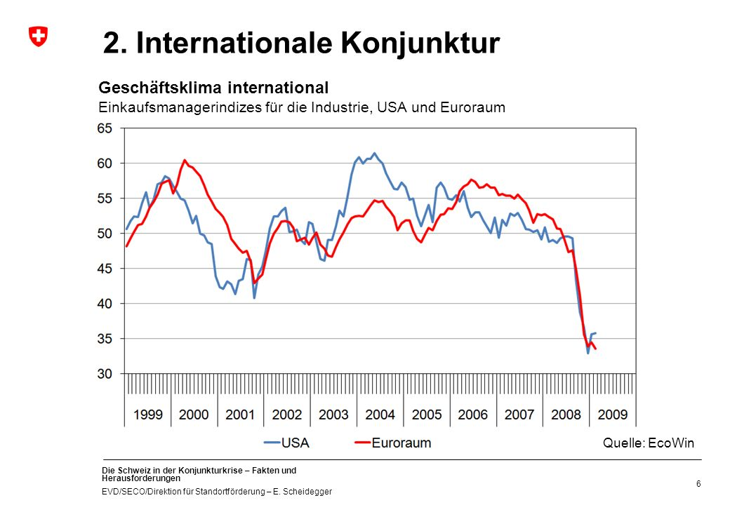 2. Internationale Konjunktur