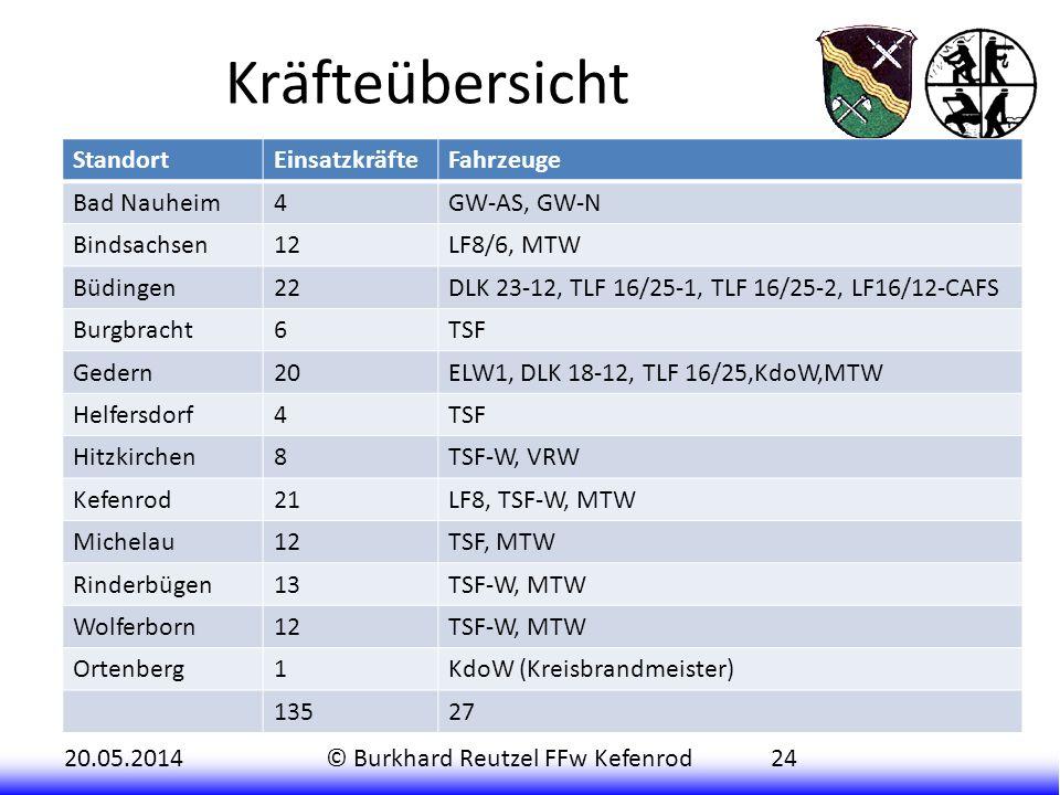 Kräfteübersicht Standort Einsatzkräfte Fahrzeuge Bad Nauheim 4
