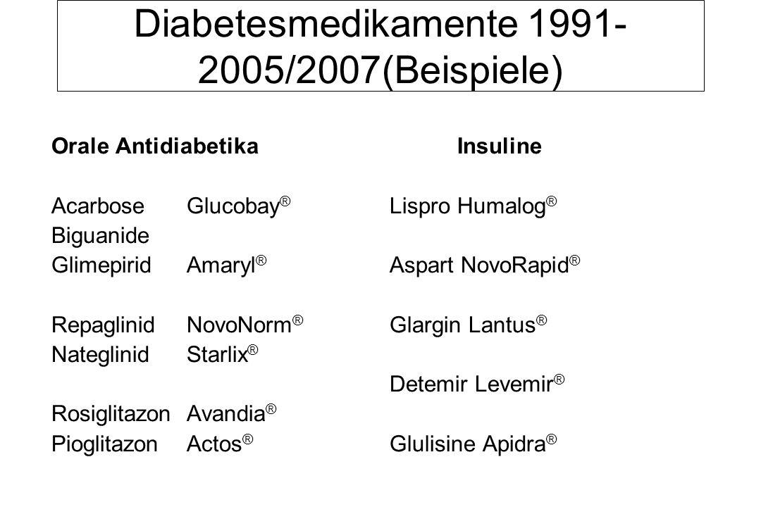 Diabetesmedikamente 1991-2005/2007(Beispiele)