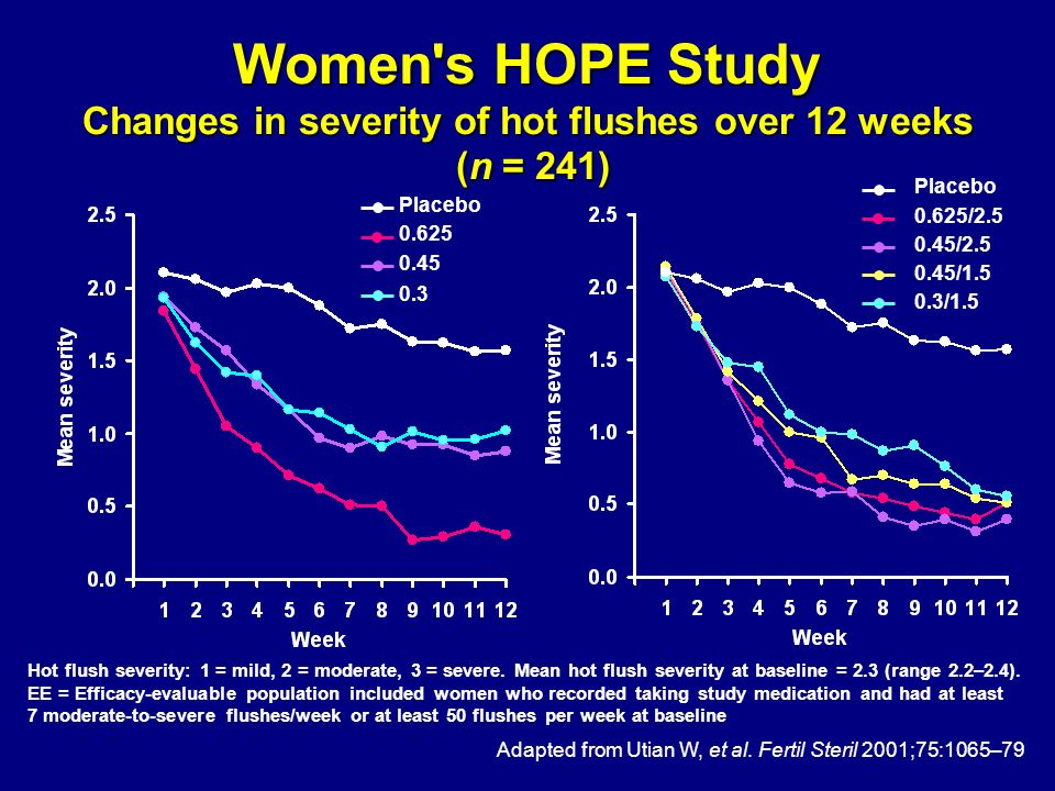 Women s HOPE Study Changes in severity of hot flushes over 12 weeks (n = 241)