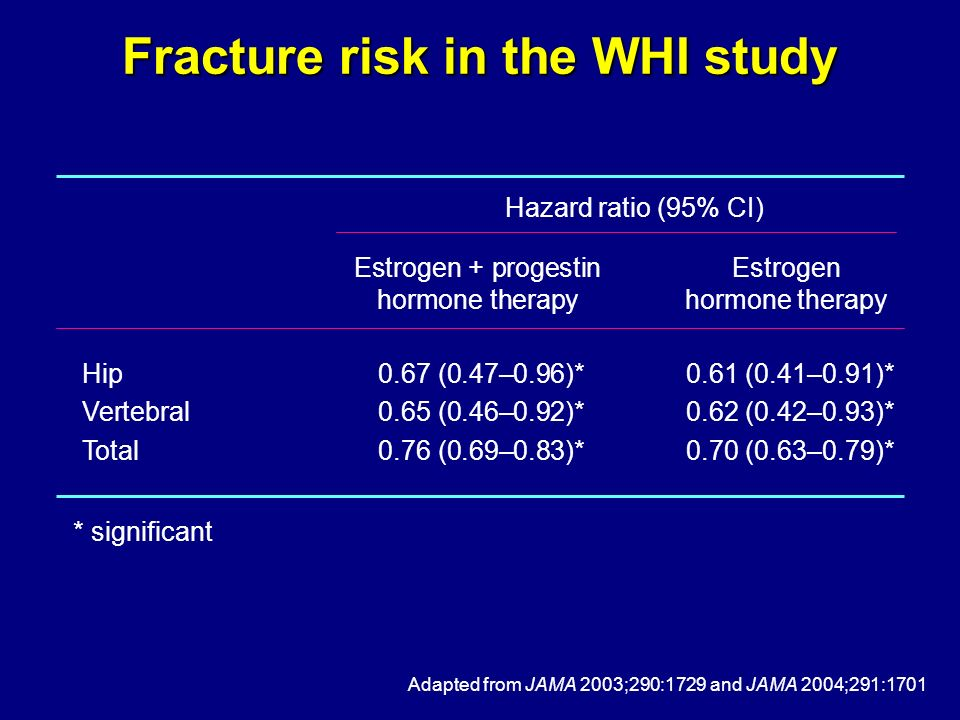 Fracture risk in the WHI study