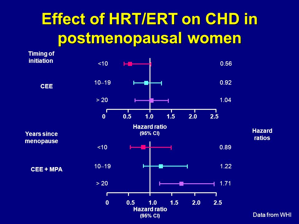Effect of HRT/ERT on CHD in postmenopausal women
