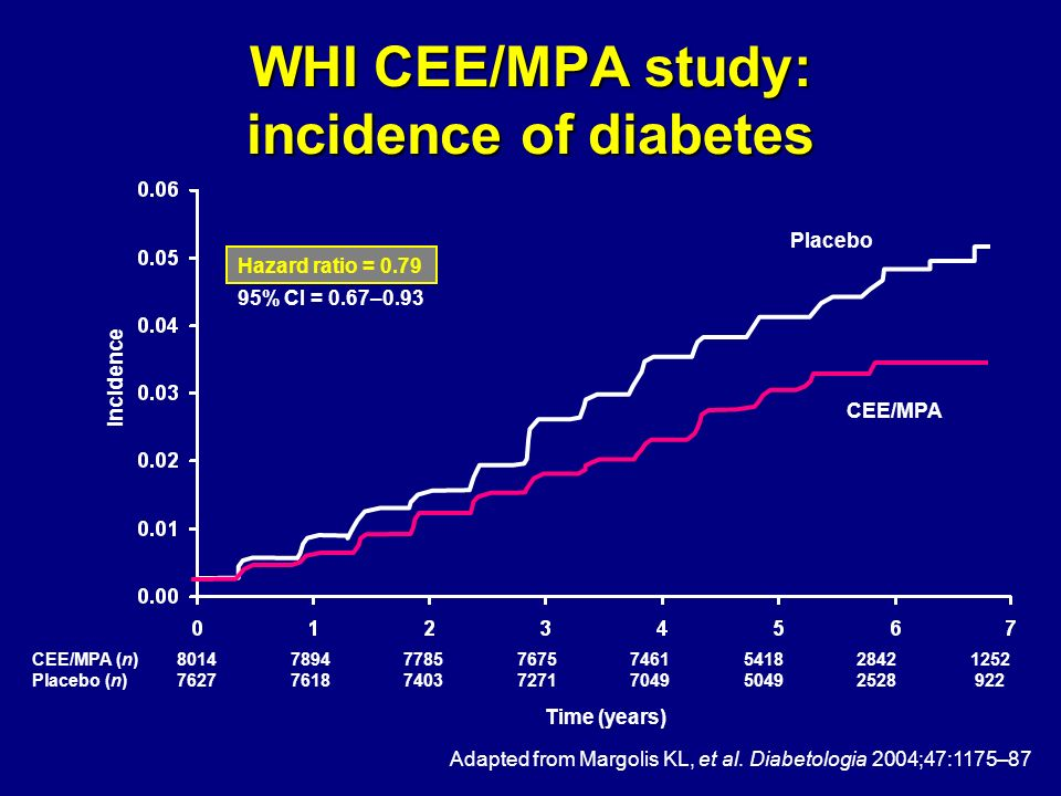WHI CEE/MPA study: incidence of diabetes