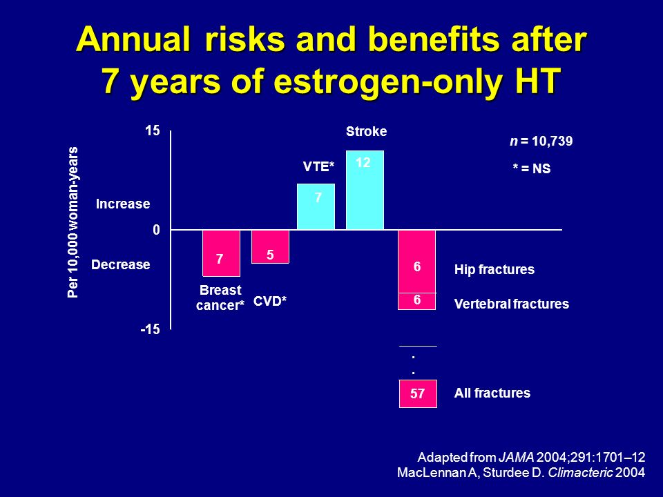 Annual risks and benefits after 7 years of estrogen-only HT