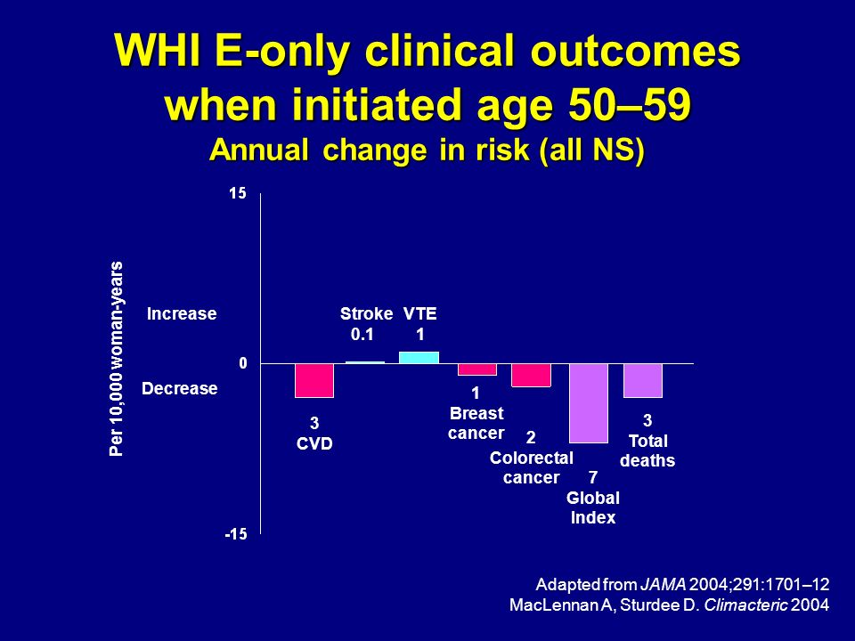 WHI E-only clinical outcomes when initiated age 50–59 Annual change in risk (all NS)