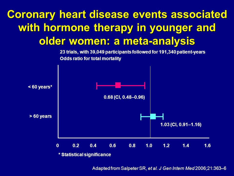 Coronary heart disease events associated with hormone therapy in younger and older women: a meta-analysis