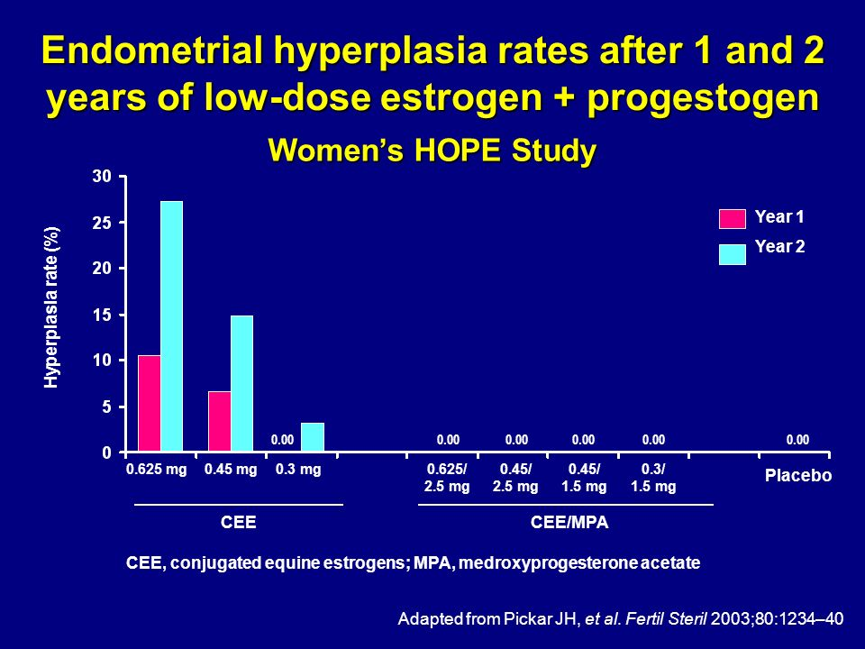 Endometrial hyperplasia rates after 1 and 2 years of low-dose estrogen + progestogen