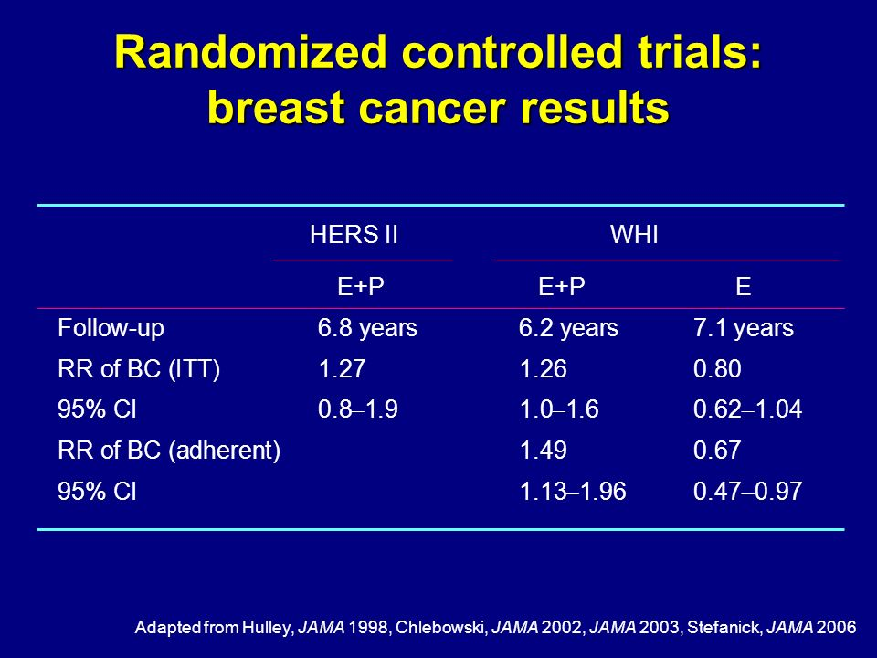 Randomized controlled trials: breast cancer results