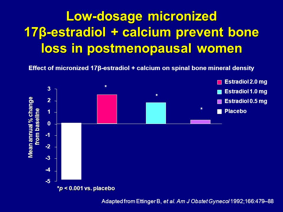 Low-dosage micronized 17β-estradiol + calcium prevent bone loss in postmenopausal women