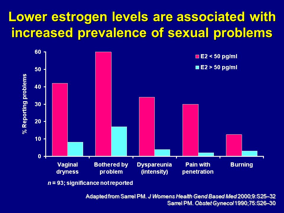 Lower estrogen levels are associated with increased prevalence of sexual problems