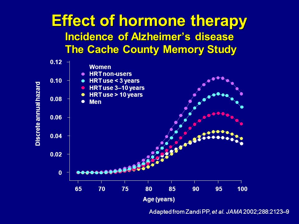 Effect of hormone therapy Incidence of Alzheimer's disease The Cache County Memory Study