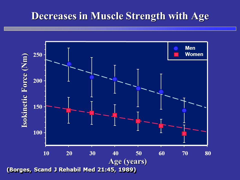 Decreases in Muscle Strength with Age