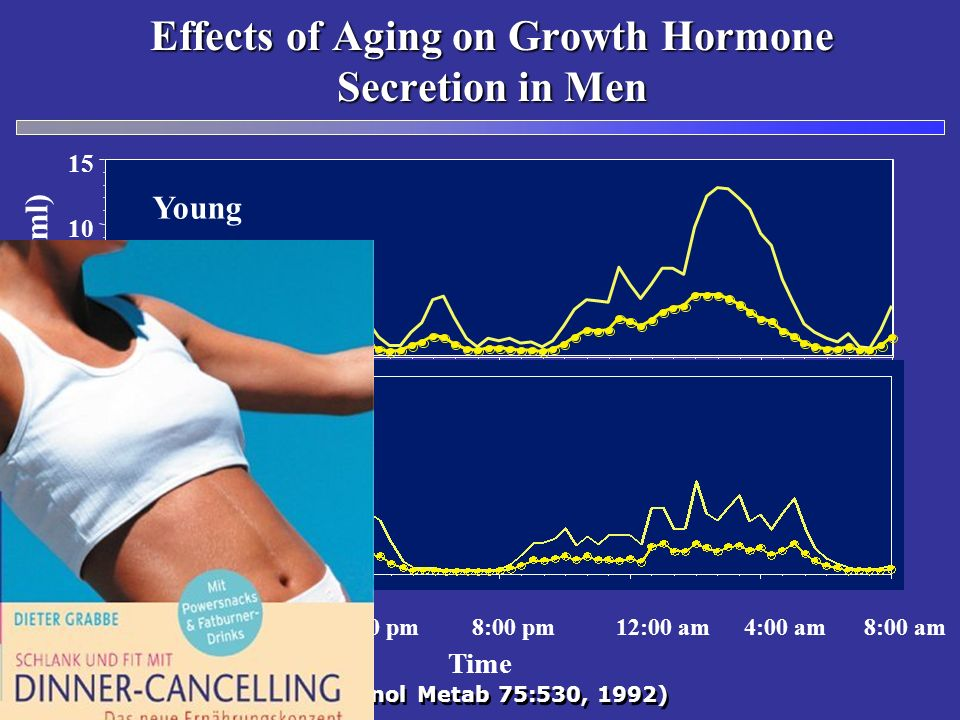 Effects of Aging on Growth Hormone Secretion in Men