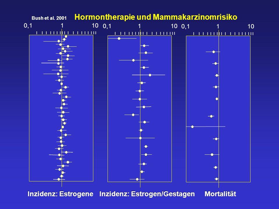 Inzidenz: Estrogene Inzidenz: Estrogen/Gestagen Mortalität