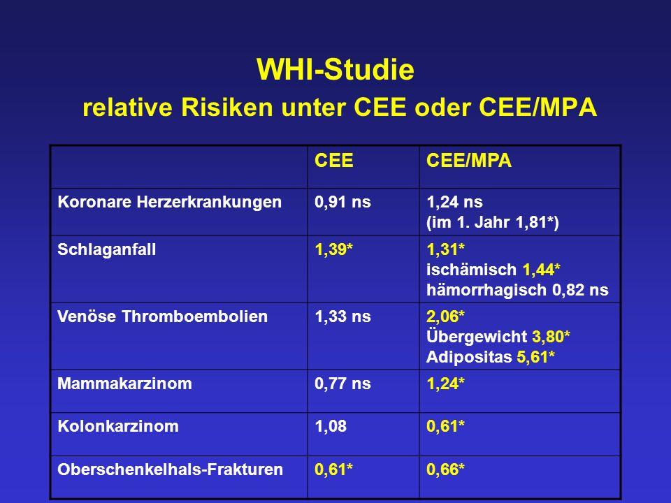WHI-Studie relative Risiken unter CEE oder CEE/MPA